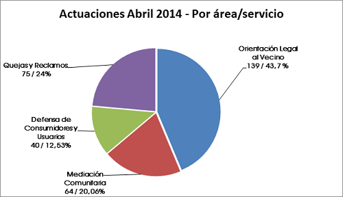 LOS EFECTOS DEL TEMPORAL SE REFLEJARON EN LA CANTIDAD DE ACTUACIONES INICIADAS