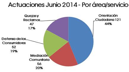 Junio 2014: se registraron un total de 276 actuaciones iniciadas en la Defensor�a del Pueblo